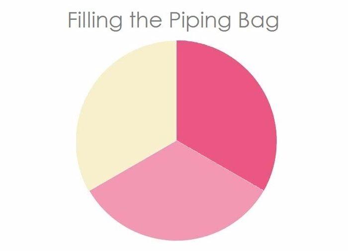 Как правильно уложить крем в кондитерский мешок